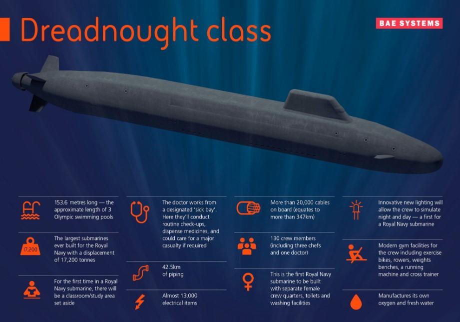 Program Dreadnought / Portal Stoczniowy