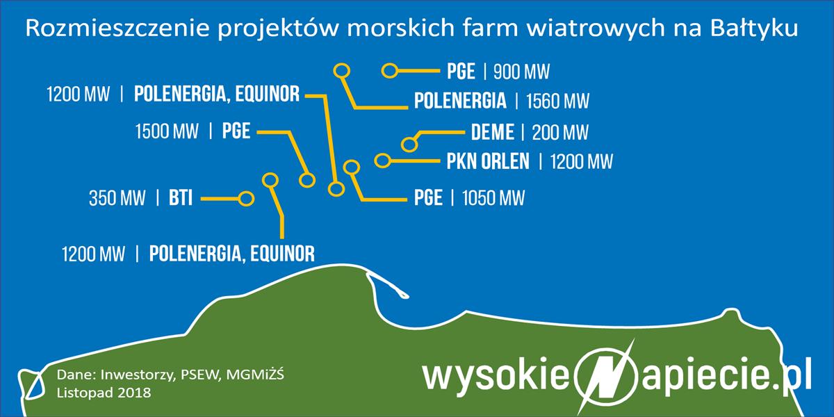 Farmy wiatrowe na Morzu Bałtyckim nabiorą mocy